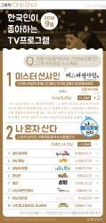 [ONE SHOT] 9월 한국인 선호 TV 프로…'이병헌X김태리'의 이 드라마