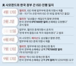 한국 정부, 삼성물산 합병으로 '1조원대 ISD손배' 위기