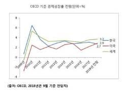 한국 성장률 전망 2%대로 하향…한미 성장률 '역전' 현실화