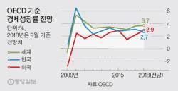 OECD, 한국 올해 성장률 전망치 3.0→2.7% 낮췄다