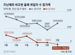 """""""10만 명 까먹고 들어가"""" … 9월 취업자 증가폭 마이너스 되나"""