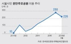 서울 화장장 포화 … 돈 6배 쓰고 천안까지 원정화장