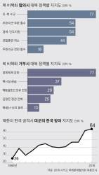 """미국인 54% """"북, 핵 포기 땐 <!HS>주한미군<!HE> 일부 철수 지지"""""""