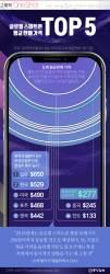 [ONE SHOT] 글로벌 스마트폰 평균 판매가 1위는 일본…한국은?