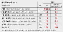 """국회 문턱에 걸린 종부세 개편안 … 한국당 """"중산층 <!HS>대상<!HE> 증세 안 돼"""""""