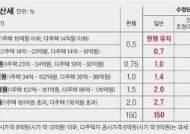 """국회 문턱에 걸린 종부세 개편안 … 한국당 """"중산층 대상 증세 안 돼"""""""