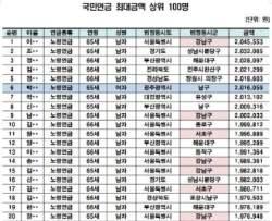국민연금, 강남男 204만원-해남男 7만원…28배 차