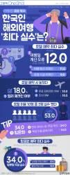 [ONE SHOT] 한국 여행객, 해외 여행 최다 실수는 '이것'