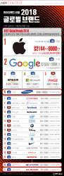 [ONE SHOT] 글로벌 브랜드 가치, 애플 6년 연속 1위…삼성은 6위에