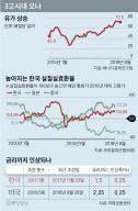 유가·환율·금리 '신3고 시대' … 믿었던 수출마저 위험하다