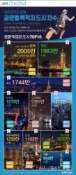 [ONE SHOT] 신용카드 빅데이터가 알려주는 '글로벌 인기 도시 톱 10'