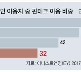 5초만에 해외 송금하는 '페이팔' 한국선 무용지물…성장판 닫힌 <!HS>핀테크<!HE>