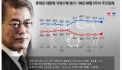 """文대통령 지지율 60.4%, 3주 연속↓…""""일자리 세습·택시파업 여파"""""""