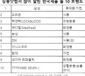 [<!HS>별별<!HE><!HS>마켓<!HE> <!HS>랭킹<!HE>] 中 징둥닷컴서 많이 팔린 한국 브랜드 10