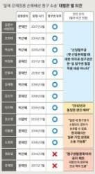 강제징용 22만명 유족 줄소송 예고 … 한·일65년체제 변화 오나