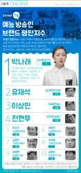 [ONE SHOT] '예능퀸' 박나래, 유재석 누르고 2개월 연속 예능 방송인 1위에