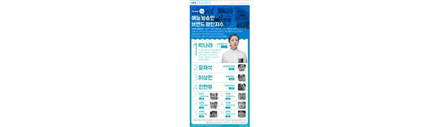 [ONE SHOT] '예능퀸' 박나래, <!HS>유재석<!HE> 누르고 2개월 연속 예능 방송인 1위에