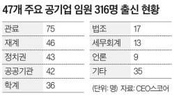 """<!HS>문재인<!HE> 정부 공기업 임원 37%는 낙하산"""