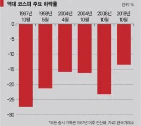 [이코노미스트] 1997년(<!HS>외환<!HE>위기)→2008년(글로벌 금융위기)→2018년?