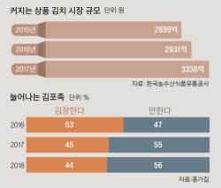 '김포(김장포기)족' 늘었다…담가 먹는 <!HS>김치<!HE>에서 사 먹는 <!HS>김치<!HE>로