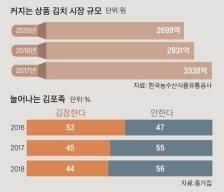 '김포(김장포기)족' 늘었다…담가 먹는 김치에서 사 먹는 김치로