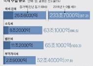 """법인세수 9월만에 연간 목표치 초과…세수 호황에 2기 경제팀도 """"적극적 재정"""""""