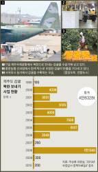 [이영종의 평양오디세이] 10년간 北으로 간 감귤 5만톤···받았다는 北주민 얼마나 될까