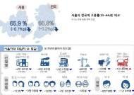 일자리 싹 줄고, 자영업 줄폐업···고용대란 주범 된 서울