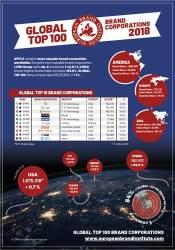 '글로벌 100대 브랜드'에 중국 기업 12개 포함…한국은?