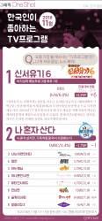 [ONE SHOT] 11월 한국인 선호 TV 프로 2위 '나혼자 산다'…1위는