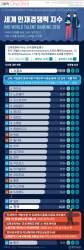 [ONE SHOT] 한국 인재경쟁력 세계 33위…노동자 동기부여는 최하위권