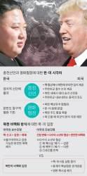 [김민석의 Mr. 밀리터리] 교착된 북·미 핵협상 시즌2, 길어지면 대북 강경론 커질 것