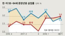 청년 이어 중장년 실업률도…<!HS>외환<!HE>위기 이후 첫 美 추월