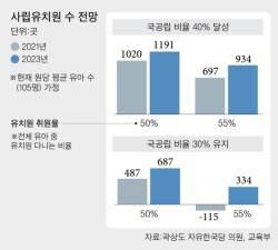 "[단독] ""국공립 <!HS>유치원<!HE> 40% 땐 <!HS>사립<!HE> 1020곳 문 닫는다"""