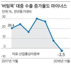 11월 대중 수출 2.5% 감소 … <!HS>사드<!HE> 이후 25개월 만에 처음