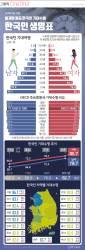 [ONE SHOT] 한국인 평균 기대수명 82.7년…지역별 기대수명은?