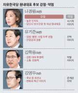 4선 잔류파 나경원·유기준이냐, 3선 복당파 김학용·김영우냐