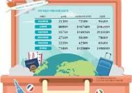 [금융은 선택이다] 여행자보험 '아무거나' 들고 계신가요?
