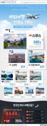 [ONE SHOT] 한국인 해외여행 최다 방문지는 '일본' 만족도 1위는?