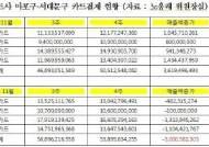 KT 화재 서대문·마포 신용카드 결제액 30억원 급감