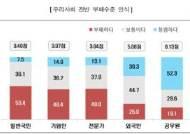 '우리 사회 청렴하다'… 일반국민 7.5%, 공무원 52.3%
