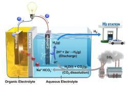 '이런게 일석삼조'-온실가스 없애면서 동시에 전기와 수소도 생산