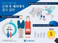"""한국인 60% """"은퇴 후 해외서 살고 싶다""""···선호 국가는?"""