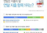 """직장인 연말 모임 1회당 5만5000원 지출… """"부담스럽다"""""""