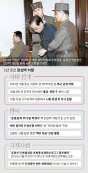 김정은의 장성택 처형 5년···대북 비판 키운 자충수