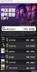 [ONE SHOT] 한국인 마음 흔들었다…역대 흥행 음악영화 TOP 7