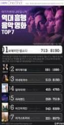 [ONE SHOT] 한국인 마음 흔들었다…역대 음악영화 흥행 TOP 7