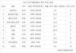 <!HS>삼성전자<!HE> 지난해 R&D 투자액 17조원 세계1위지만…매출 대비 R&D 비중은 7위