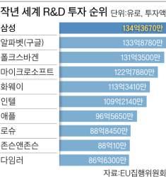 <!HS>삼성전자<!HE> R&D투자 세계 1위