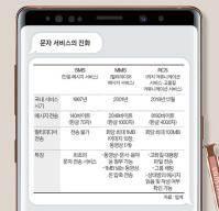 삼성 '문자혁명'···카톡같은 앱 없어도 100명과 문자 채팅